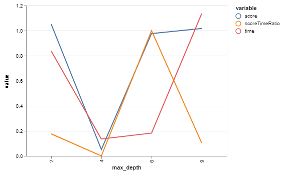 Max depth chart