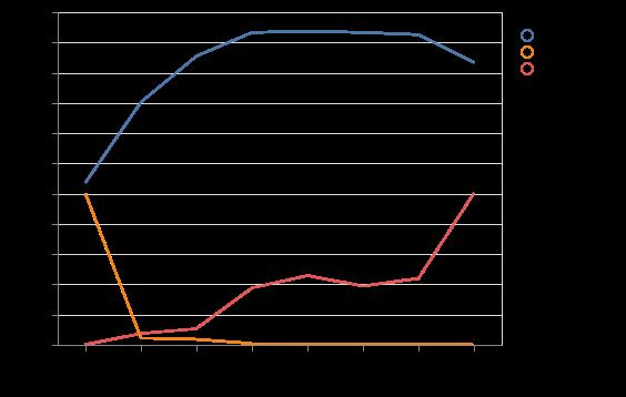 Plotting score, time and ratio